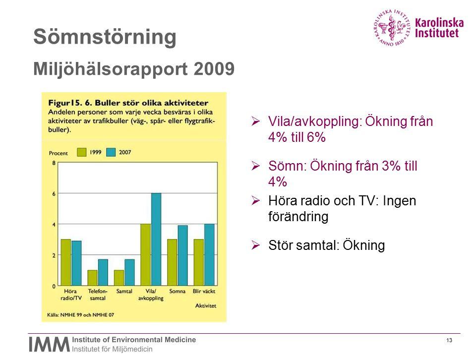Sömnstörning Miljöhälsorapport 2009