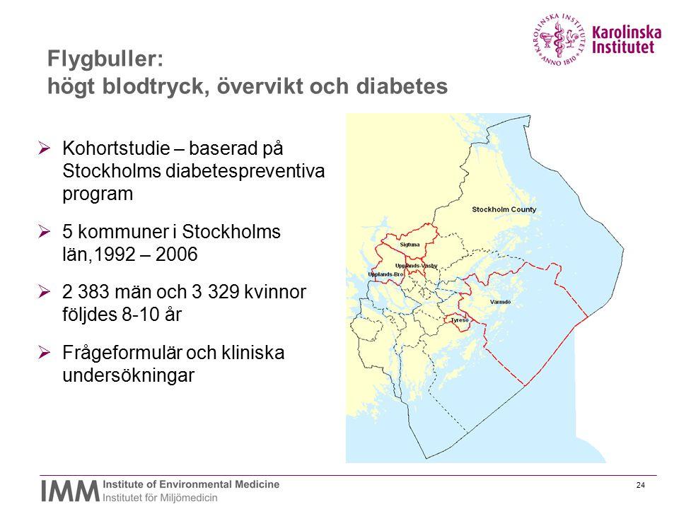 Flygbuller: högt blodtryck, övervikt och diabetes