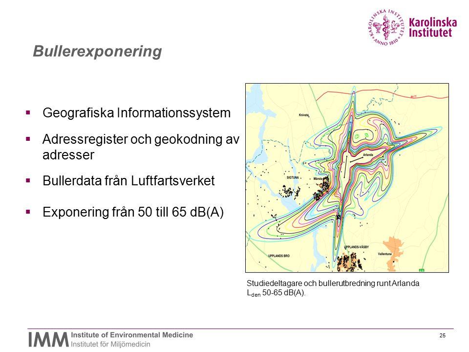 Bullerexponering Geografiska Informationssystem