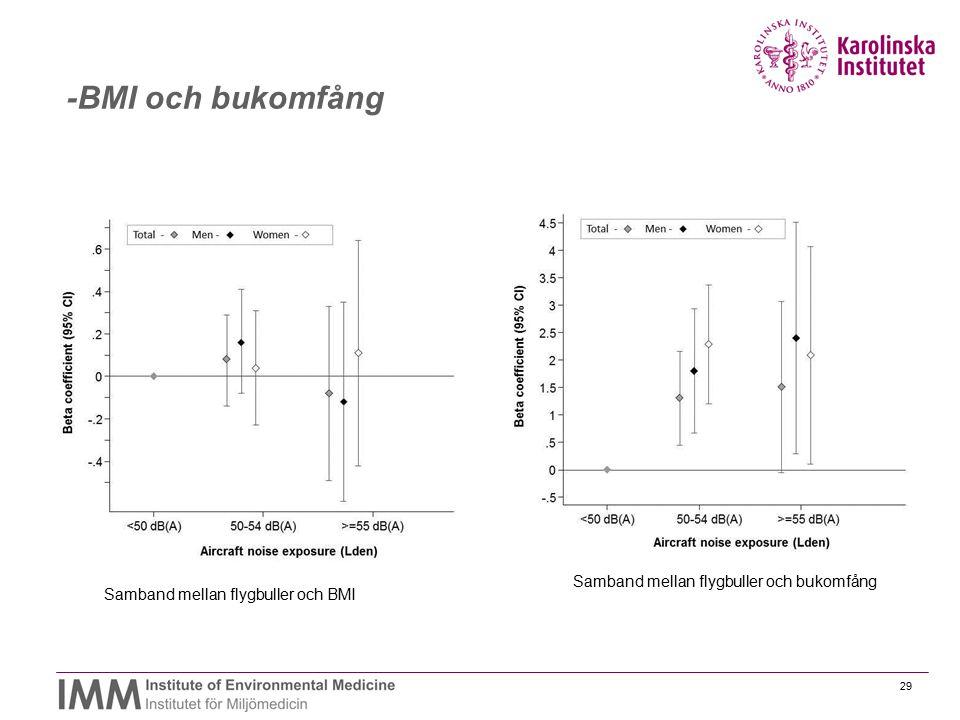 -BMI och bukomfång Samband mellan flygbuller och bukomfång