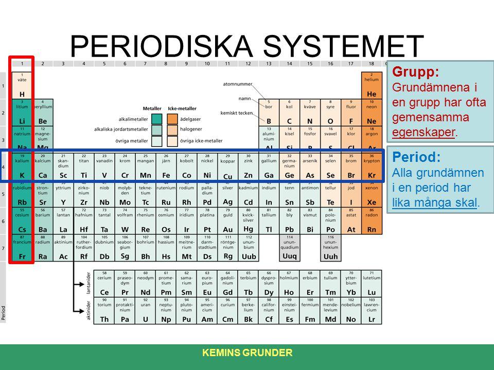 PERIODISKA SYSTEMET Grupp: Period: