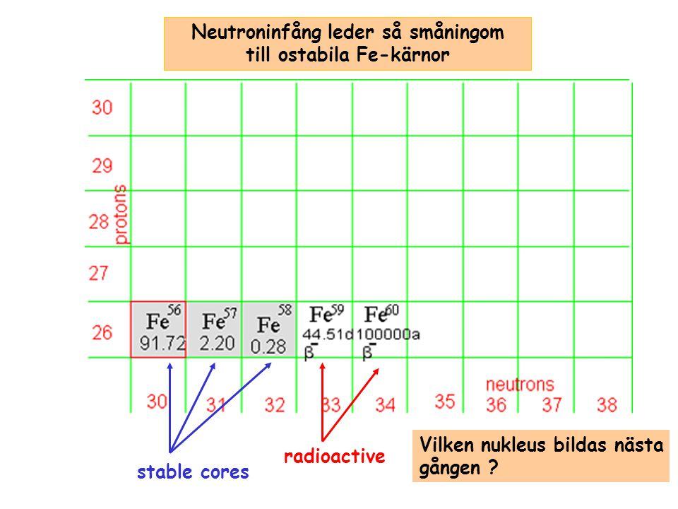 Neutroninfång leder så småningom till ostabila Fe-kärnor