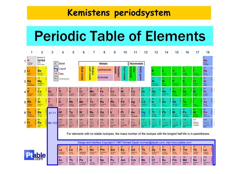Kemistens periodsystem