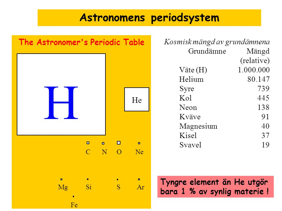 Astronomens periodsystem