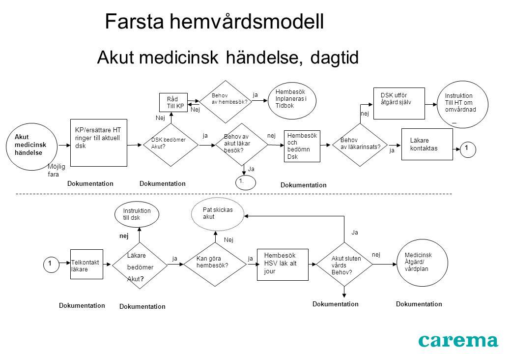 Farsta hemvårdsmodell