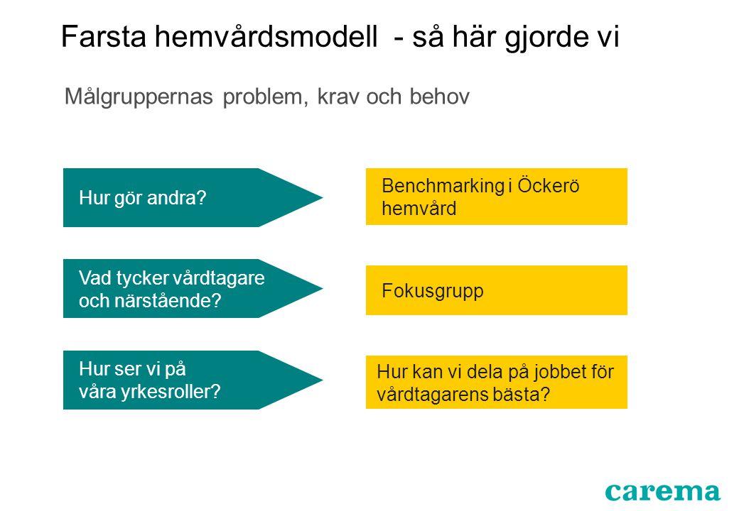 Farsta hemvårdsmodell - resultat