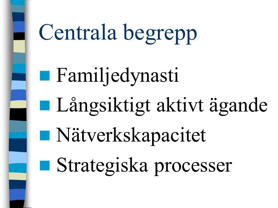 Centrala begrepp Familjedynasti Långsiktigt aktivt ägande