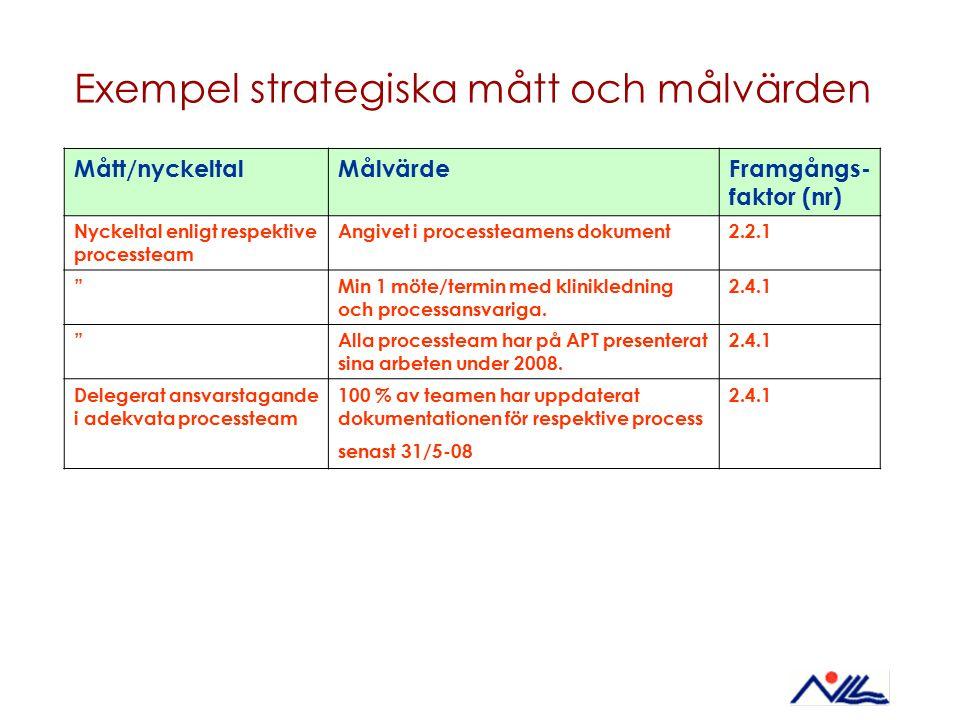 Exempel strategiska mått och målvärden