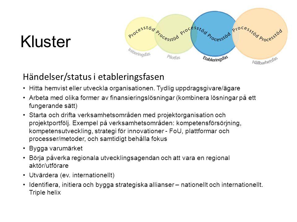 Kluster Händelser/status i etableringsfasen