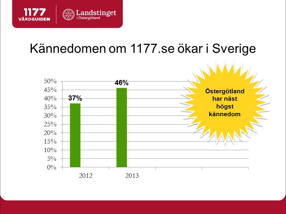 Kännedomen om 1177.se ökar i Sverige