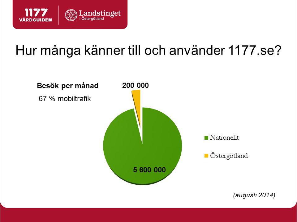Hur många känner till och använder 1177.se