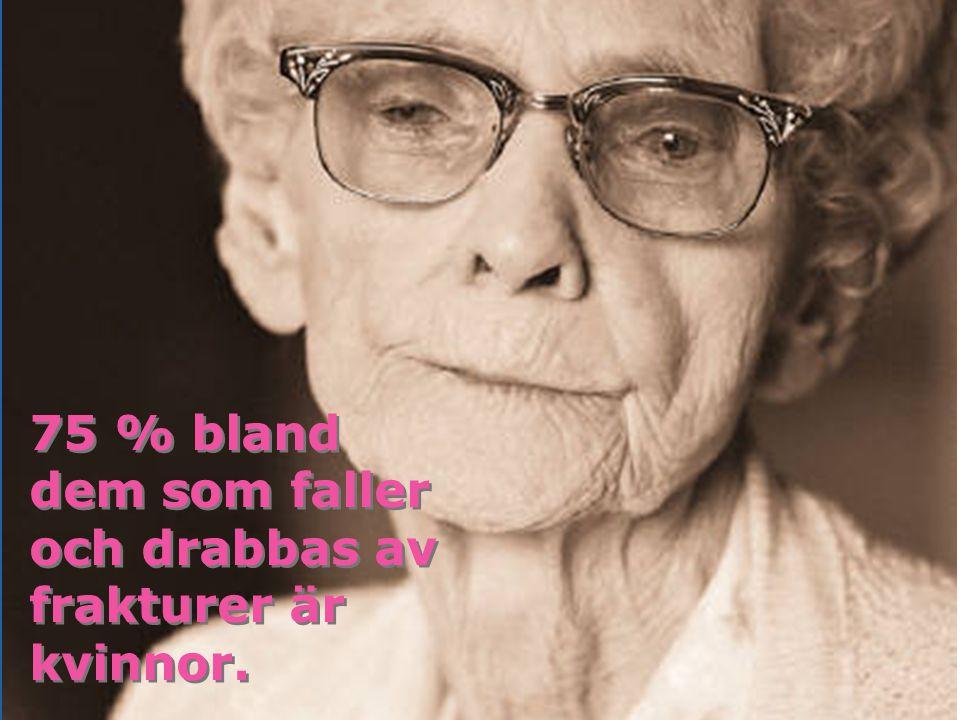 75 % bland dem som faller och drabbas av frakturer är kvinnor.