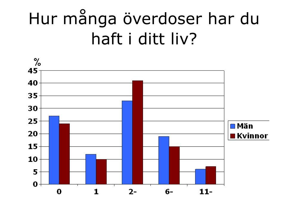 Hur många överdoser har du haft i ditt liv