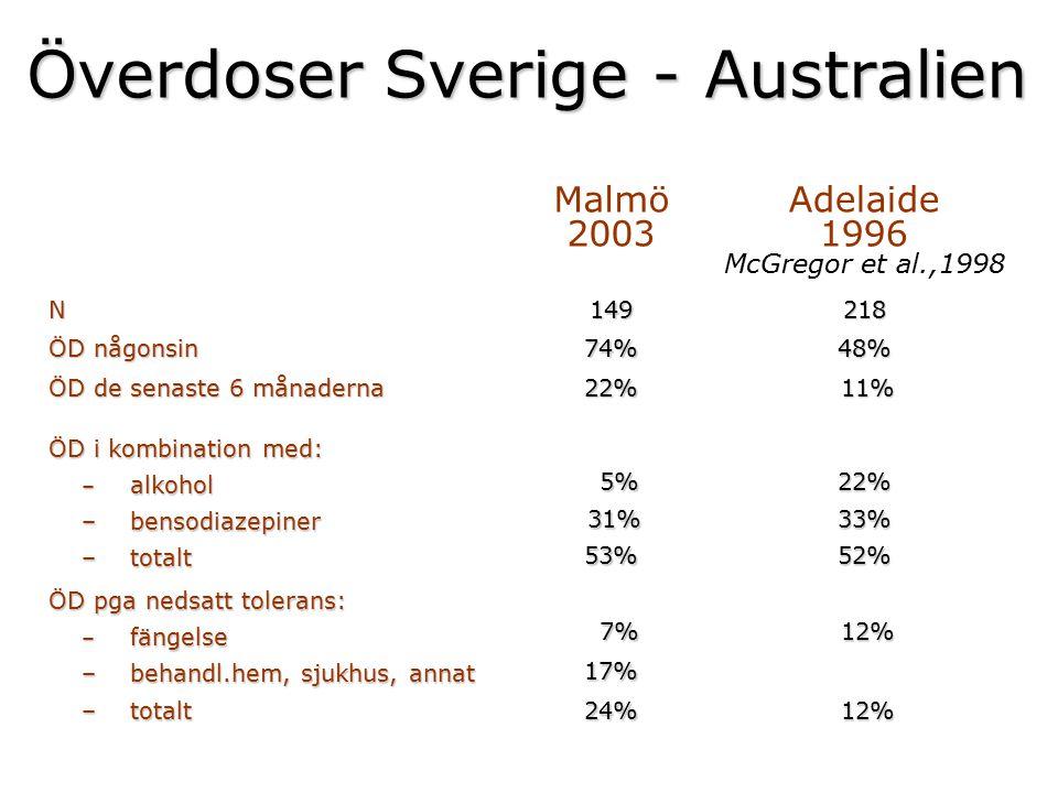 Överdoser Sverige - Australien