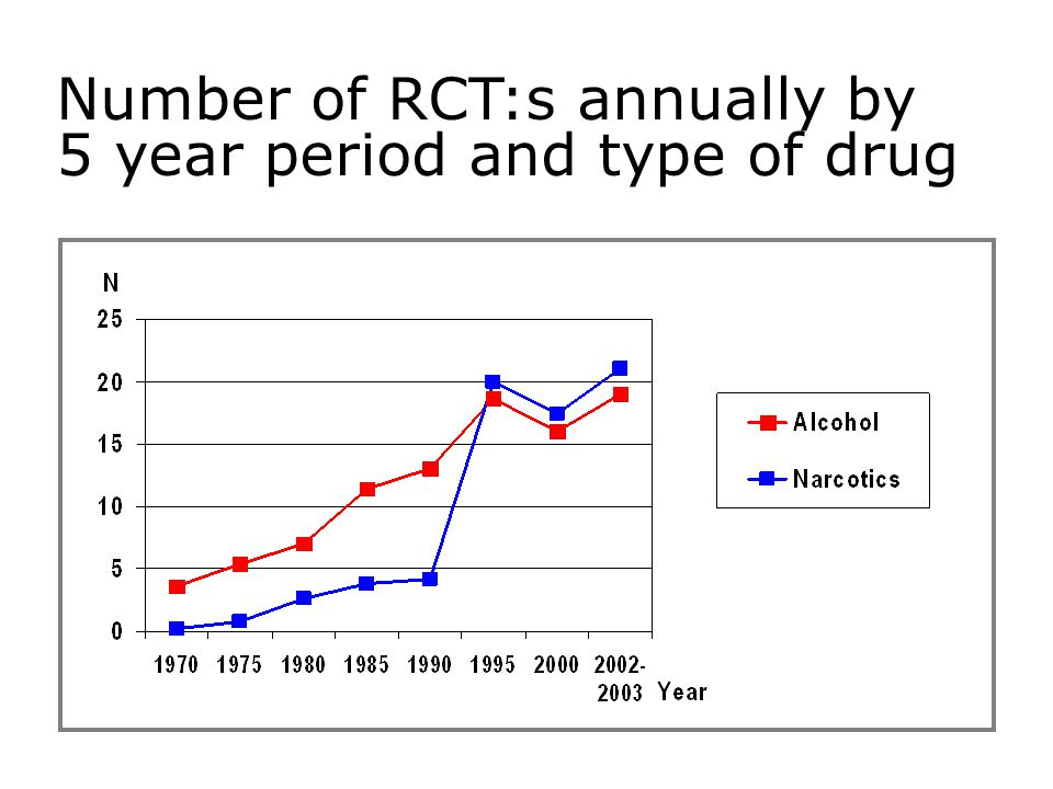 Number of RCT:s annually by 5 year period and type of drug