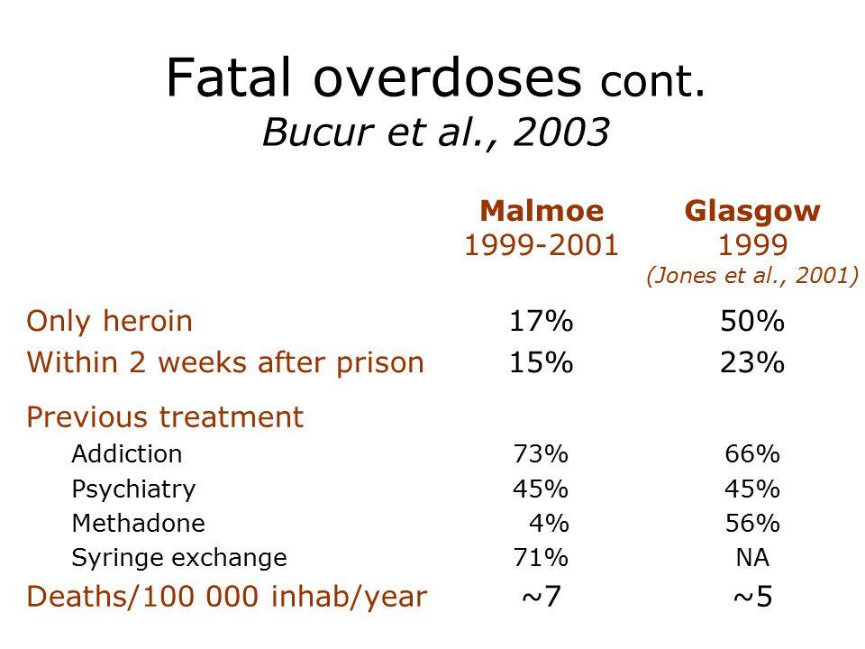 Fatal overdoses cont. Bucur et al., 2003