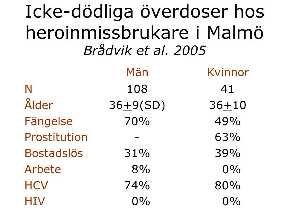 Icke-dödliga överdoser hos heroinmissbrukare i Malmö Brådvik et al