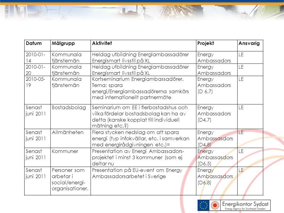 Datum Målgrupp. Aktivitet. Projekt. Ansvarig. 2010-01-14. Kommunala tjänstemän. Heldag utbildning Energiambassadörer Energismart livsstil på XL.