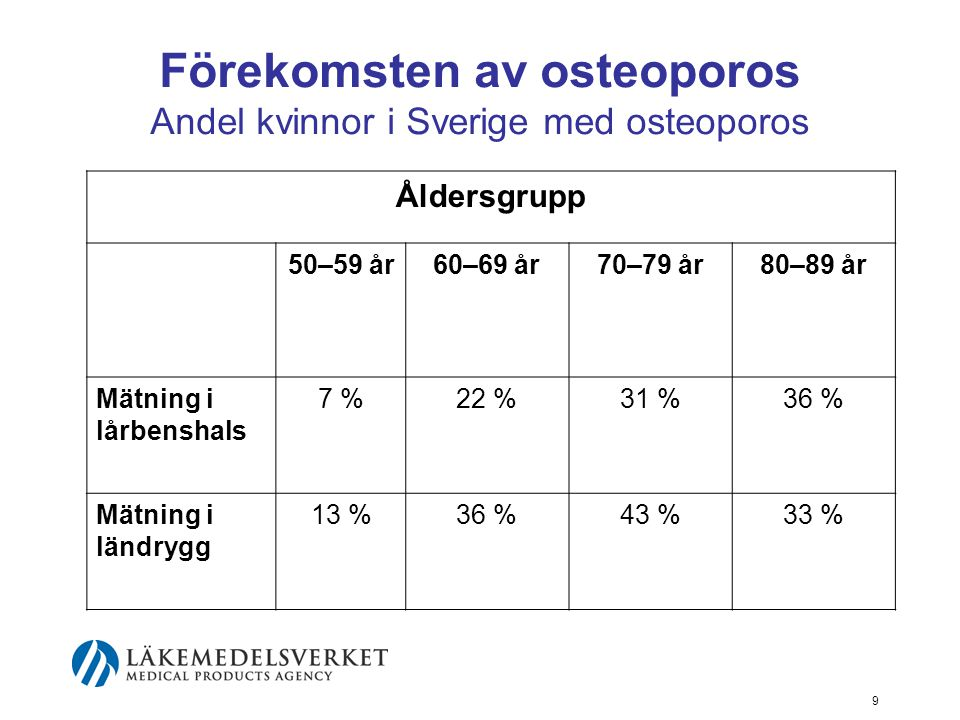 Förekomsten av osteoporos Andel kvinnor i Sverige med osteoporos
