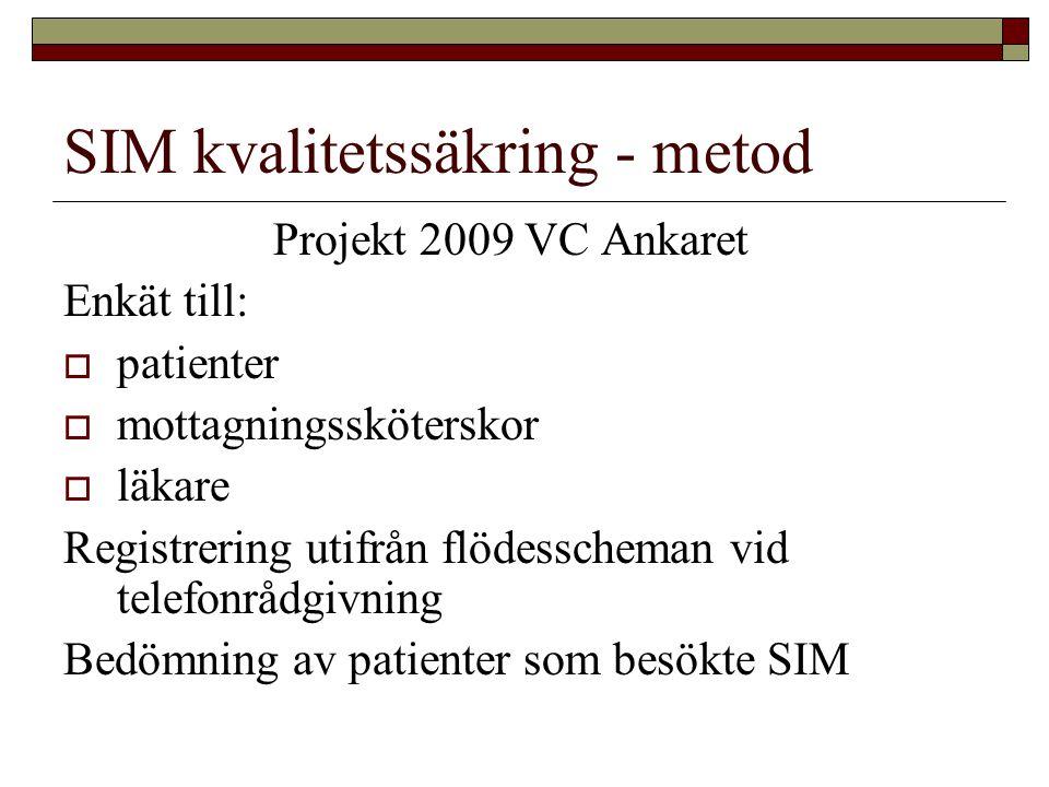 SIM kvalitetssäkring - metod