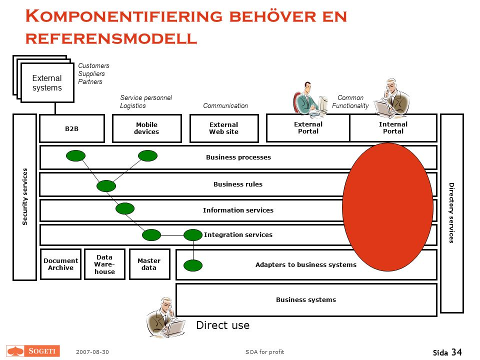 Komponentifiering behöver en referensmodell