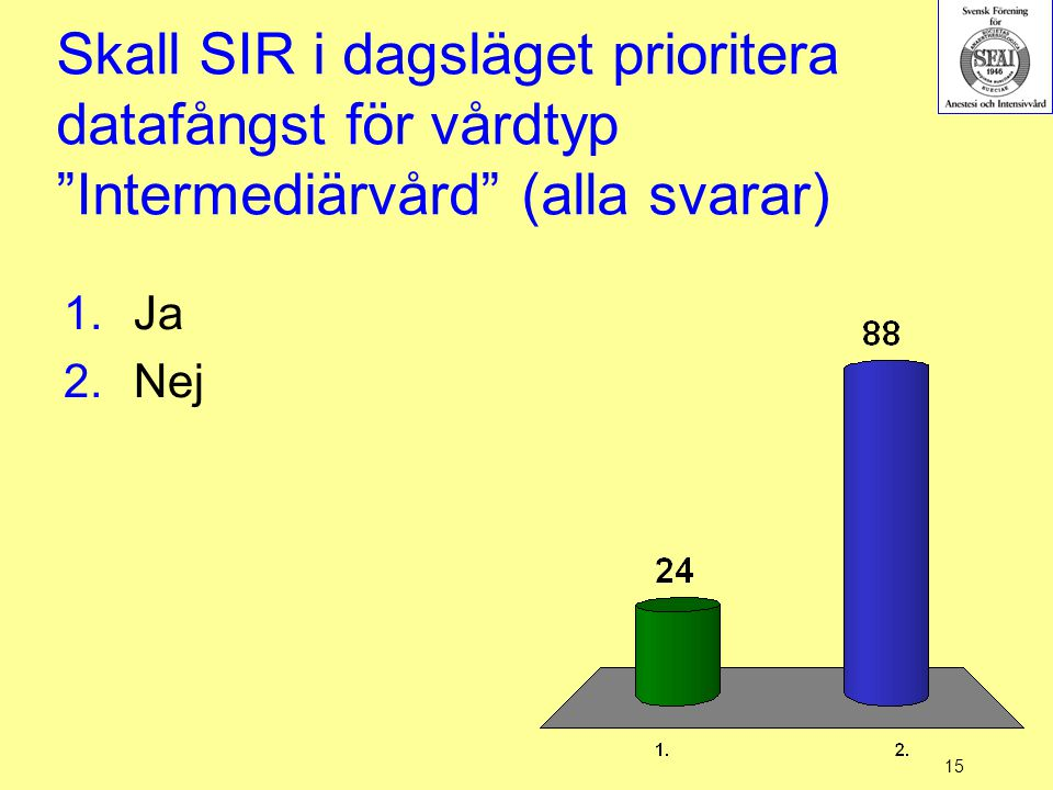 Skall SIR i dagsläget prioritera datafångst för vårdtyp Intermediärvård (alla svarar)