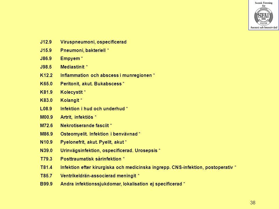 J12.9 Viruspneumoni, ospecificerad. J15.9. Pneumoni, bakteriell * J86.9. Empyem * J98.5. Mediastinit *