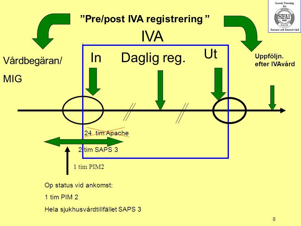 IVA Ut In Daglig reg. Pre/post IVA registrering Vårdbegäran/ MIG