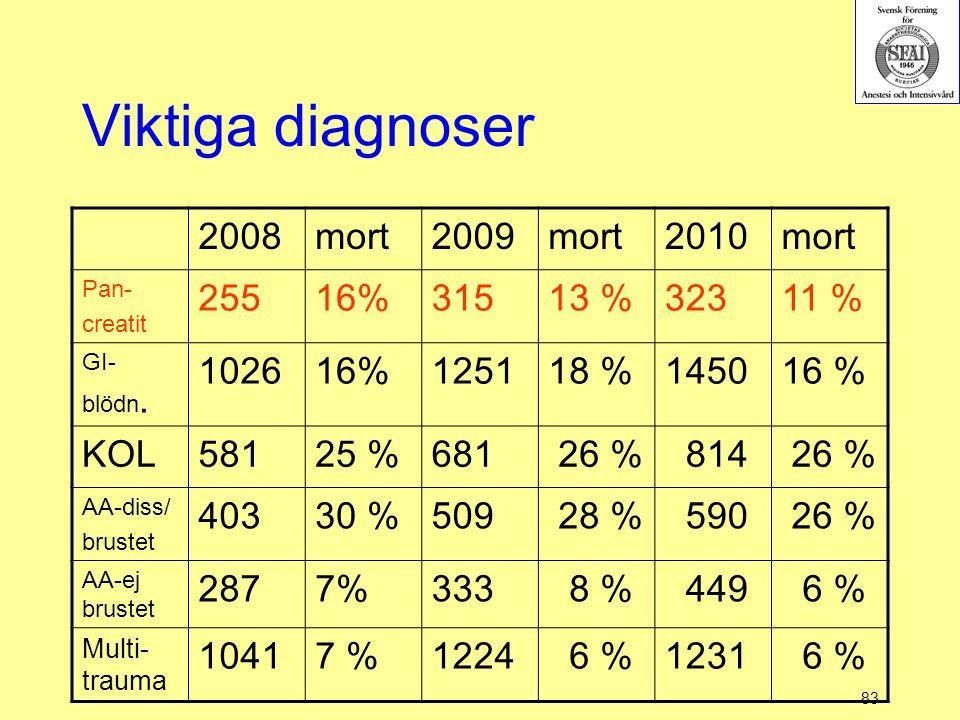 Viktiga diagnoser 2008 mort 2009 2010 255 16% 315 13 % 323 11 % 1026