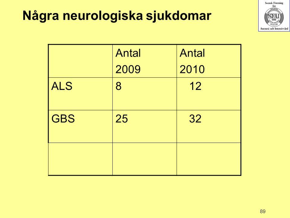 Några neurologiska sjukdomar