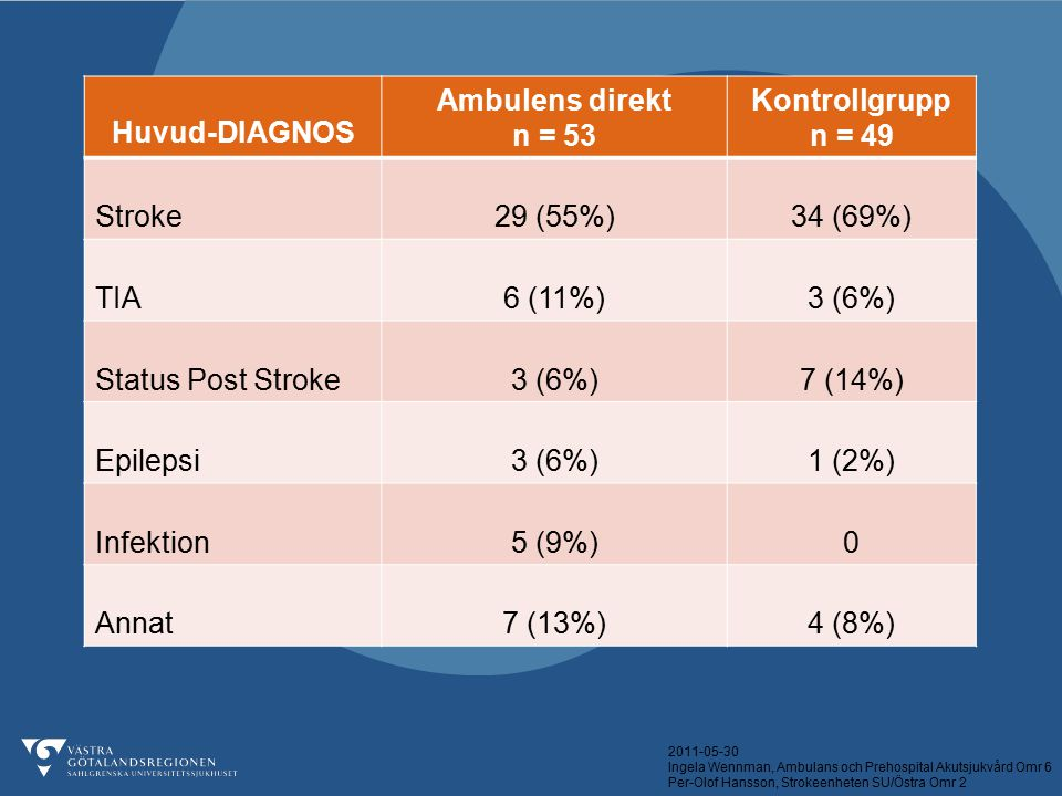 Huvud-DIAGNOS Ambulens direkt. n = 53. Kontrollgrupp. n = 49. Stroke. 29 (55%) 34 (69%) TIA.