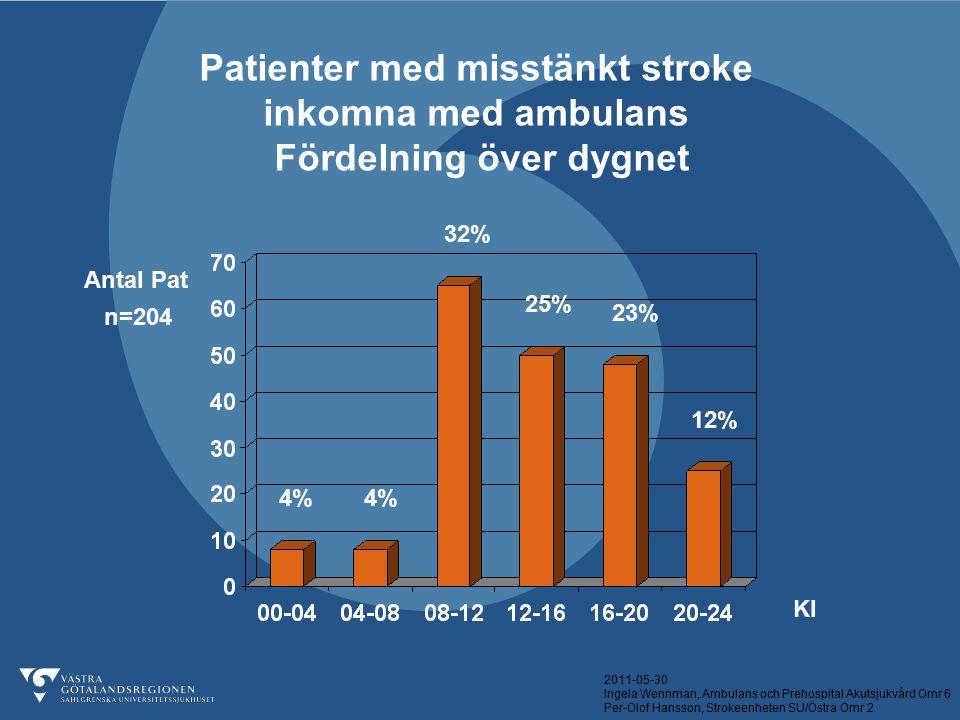 Patienter med misstänkt stroke Fördelning över dygnet
