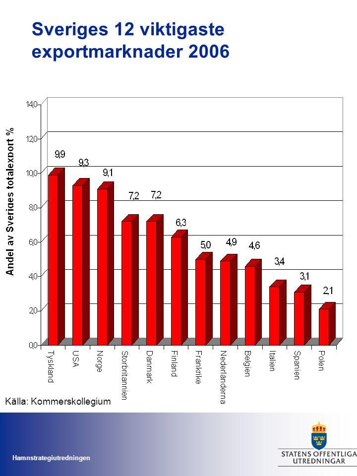 Sveriges 12 viktigaste exportmarknader 2006