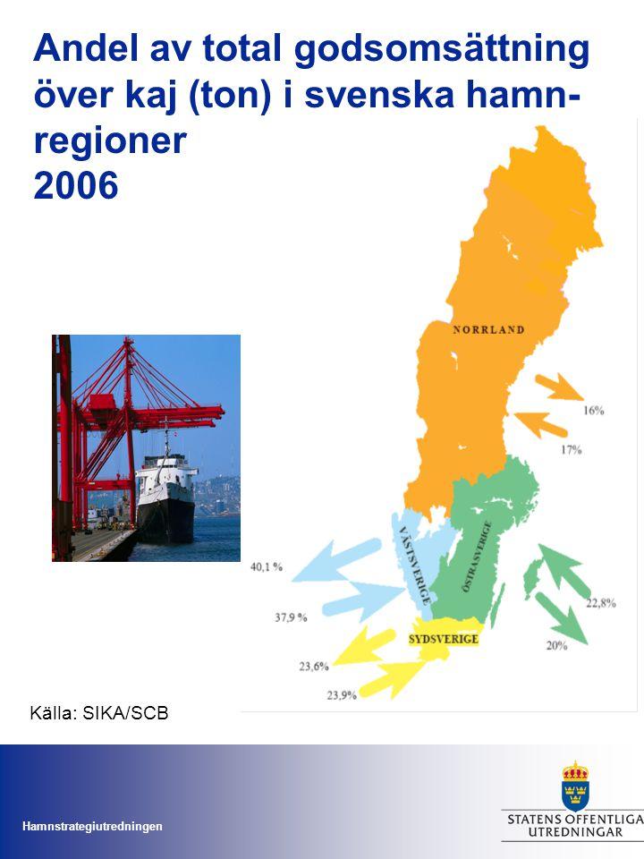 Andel av total godsomsättning över kaj (ton) i svenska hamn- regioner 2006