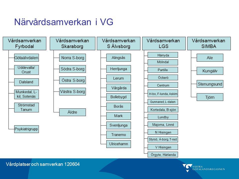 Närvårdsamverkan i VG Vårdsamverkan Fyrbodal Vårdsamverkan Skaraborg