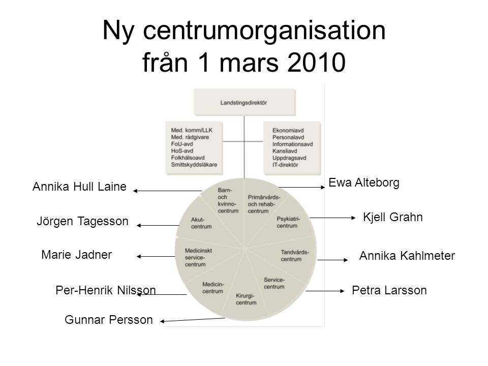 Ny centrumorganisation från 1 mars 2010