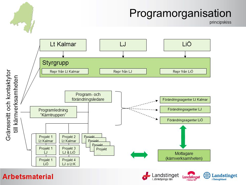 Programorganisation principskiss