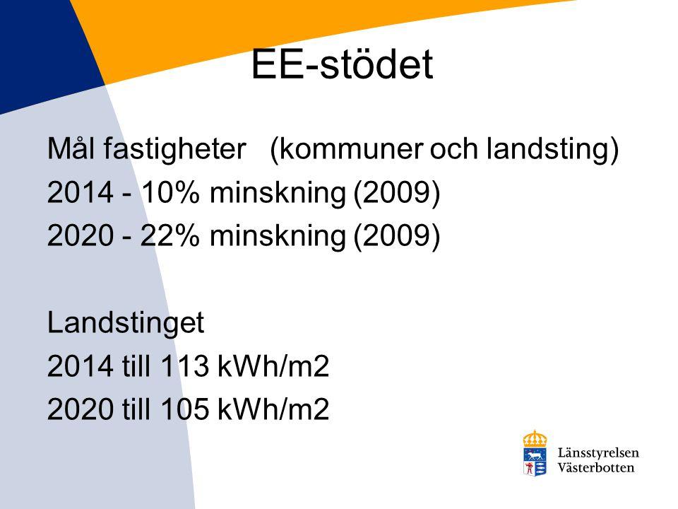 EE-stödet Mål fastigheter (kommuner och landsting)