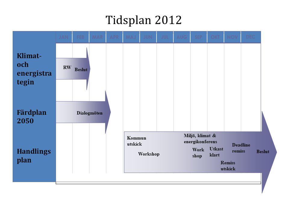 Tidsplan 2012 Klimat- och energistra tegin Färdplan 2050