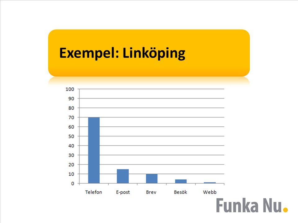 Exempel: Linköping