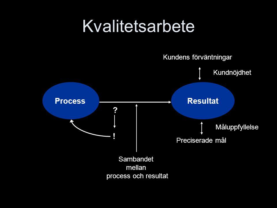 Kvalitetsarbete Process Resultat ! Kundens förväntningar Kundnöjdhet