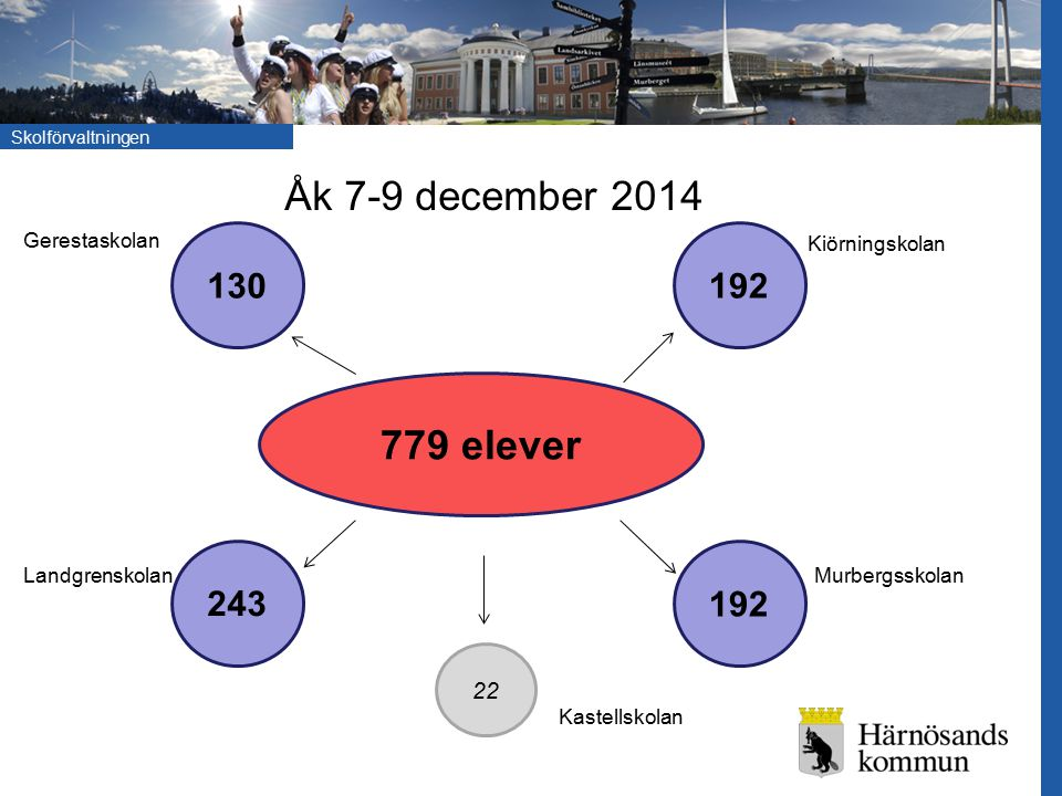 Åk 7-9 december 2014 779 elever 130 192 243 192 22 Gerestaskolan