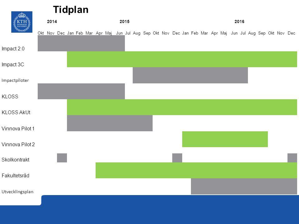 Tidplan Impact 2.0 Impact 3C Impactpiloter KLOSS KLOSS AkUt