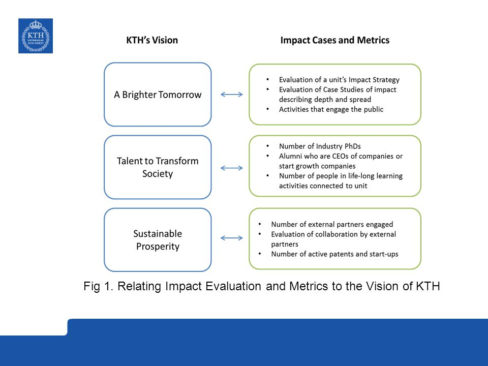 Fig 1. Relating Impact Evaluation and Metrics to the Vision of KTH