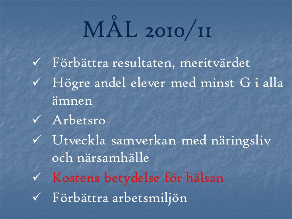 MÅL 2010/11 Förbättra resultaten, meritvärdet