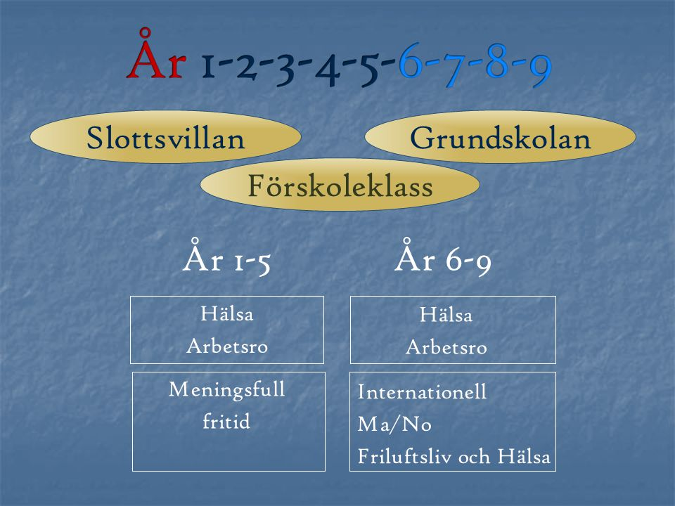 År 1-2-3-4-5-6-7-8-9 År 1-5 År 6-9 Slottsvillan Grundskolan
