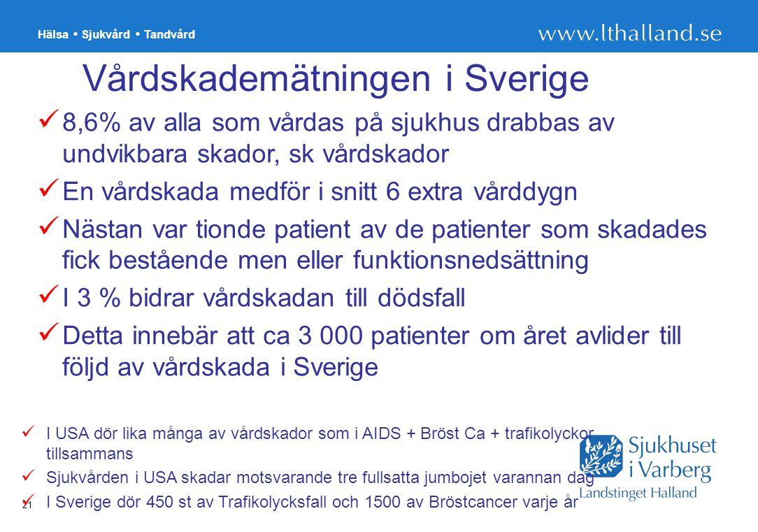 Vårdskademätningen i Sverige