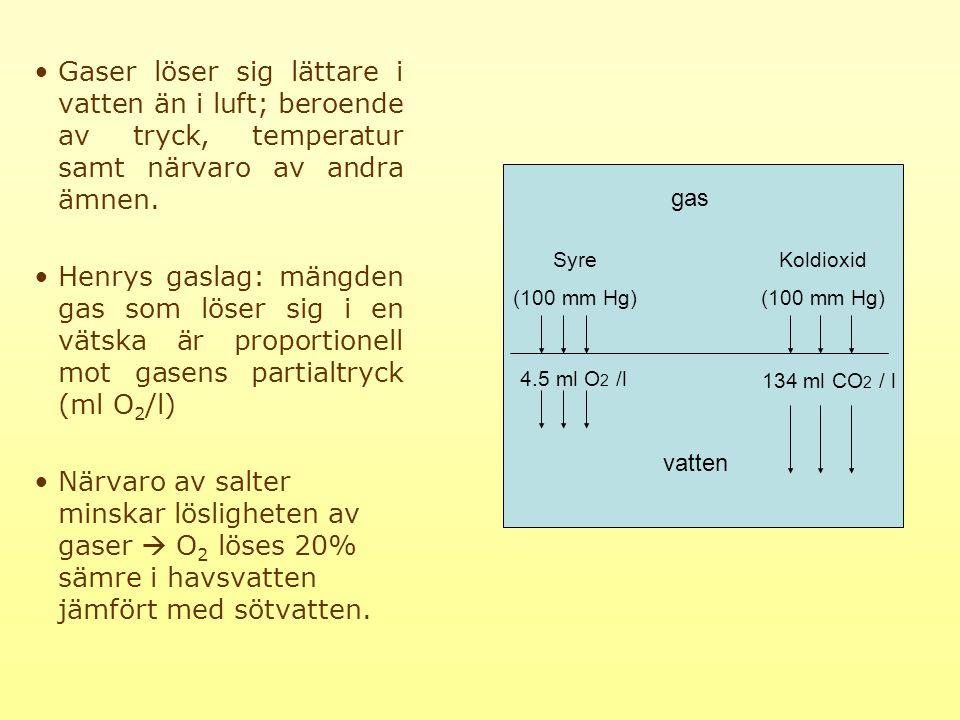 Gaser löser sig lättare i vatten än i luft; beroende av tryck, temperatur samt närvaro av andra ämnen.