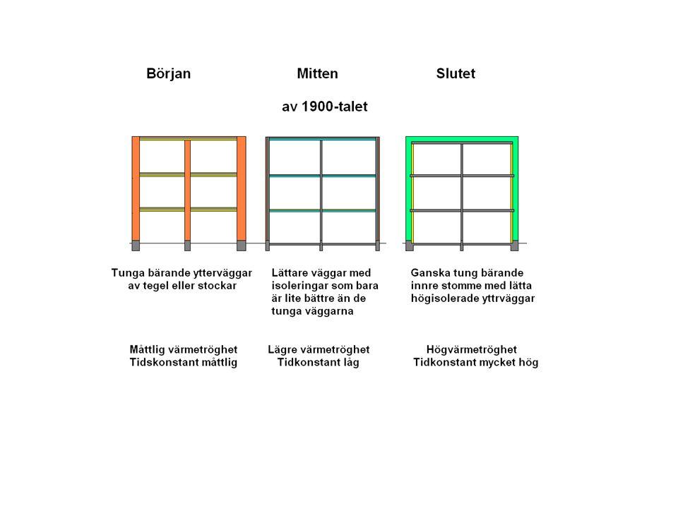 Bild 25 Bilden illustrerar de grundläggande skillnaderna i byggteknik under iden efter senaste delen på 1800-talet och till idag.