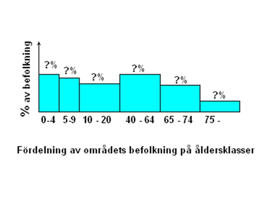 För varje kommun i Sverige kan man från SCB få fram befolkningsstatistik. Den kan faktiskt hämtas hem via Internet.